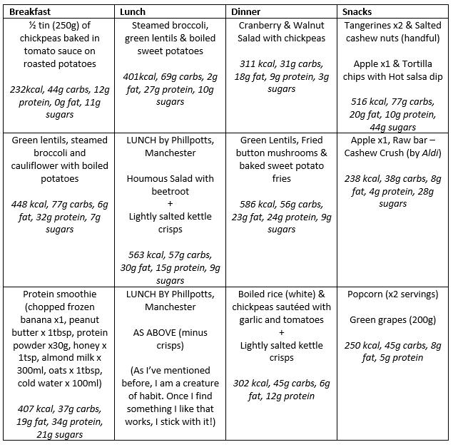 daniel-fast-jan-2017-week-1-3-days